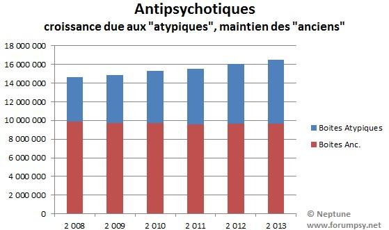 Ventes en pharmacie antipsychotiques 2008-2013- Neptune