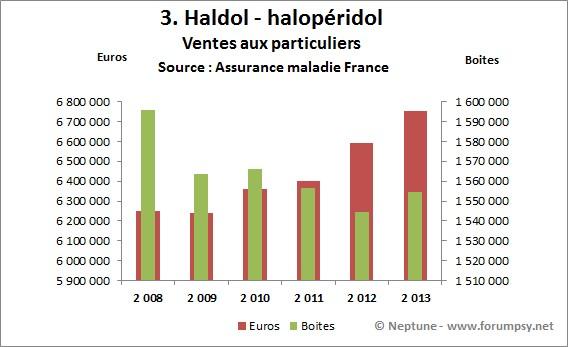 Ventes de Haldol - halopéridol 2008-2013 - Neptune