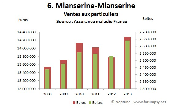 Ventes de miansérine 2008-2013 - Neptune
