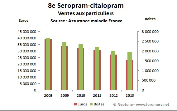 Ventes de Seropram-citalopram 2008-2013 - Neptune