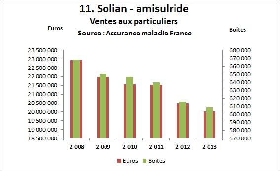 Ventes de Solian-amisulpride 2008-2013 - Neptune