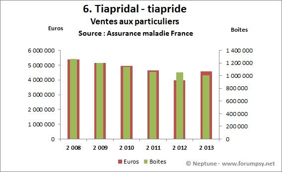 Ventes de Tiapridal-tiapride 2008-2013 - Neptune