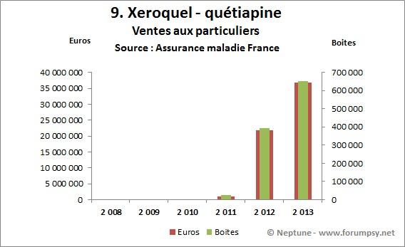 Ventes de Xeroquel-quetiapine 2008-2013 - Neptune