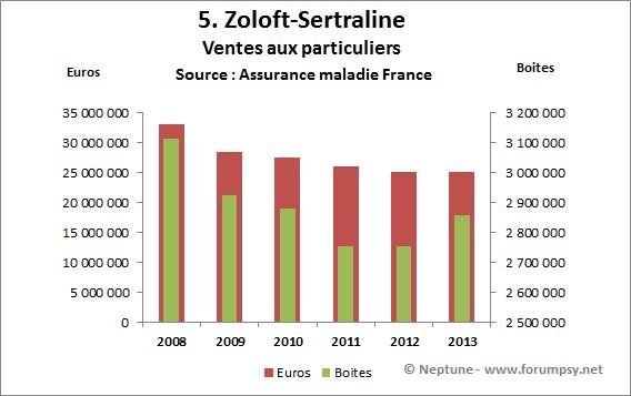 Ventes Zoloft - sertraline de 2008-2013 - Neptune