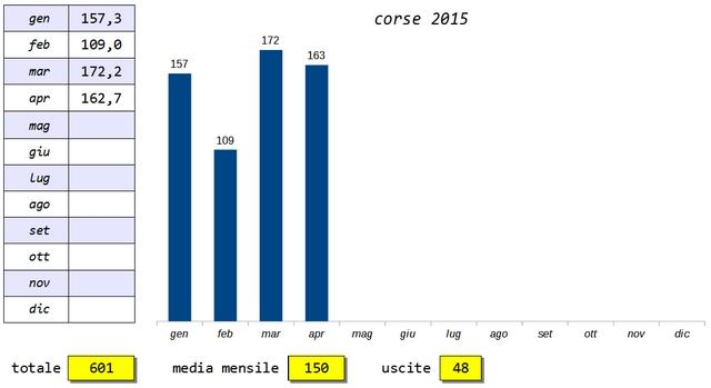 Classifica Forrest Gump 2015 - Pagina 3 2015-015