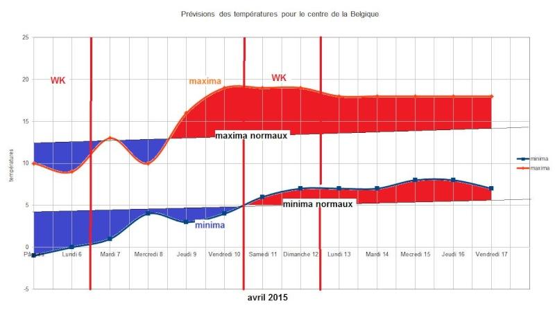 Prévisions du mois d'avril 2015 11080410