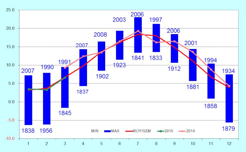 Résumé climatologique Image10