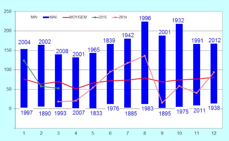 Résumé climatologique Image12