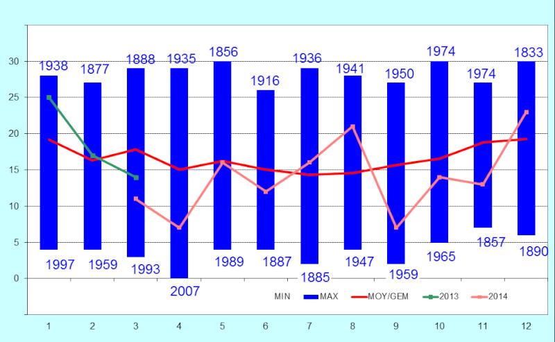 Résumé climatologique Image13
