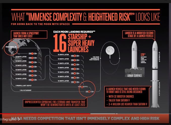 Blue Origin / SpaceX, le graphique des risques Risk10