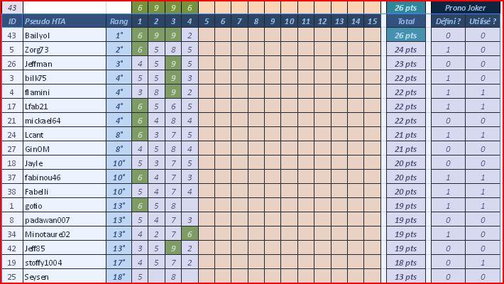 [Pronos] Saison 58 - Journée 04 Classe19