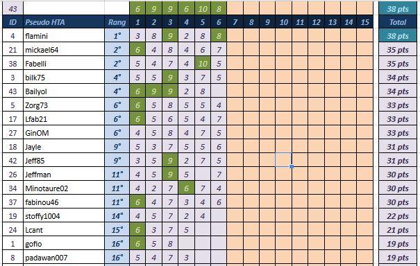 [Pronos] Saison 58 - Journée 06 Classe22