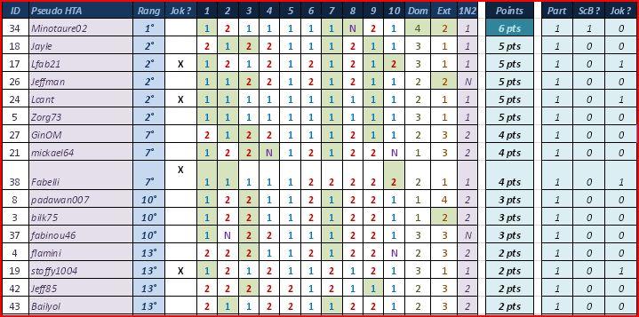 [Pronos] Saison 58 - Journée 04 Classm11