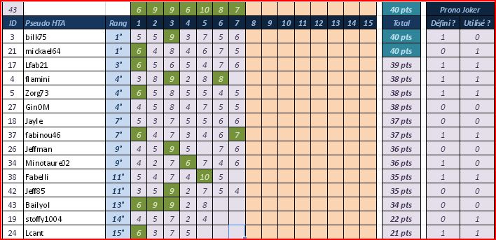 [Pronos] Saison 58 - Journée 7 Pronos17