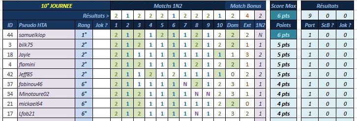 [Pronos] Saison 58 - Journée 10 Pronos22