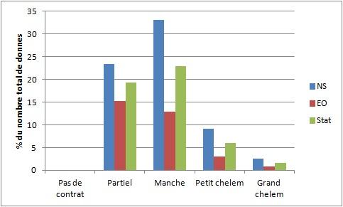 Etude statistique sur les donnes du tournoi du jour Possib10