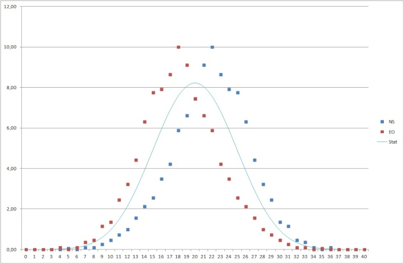 Etude statistique sur les donnes du tournoi du jour Rypart10