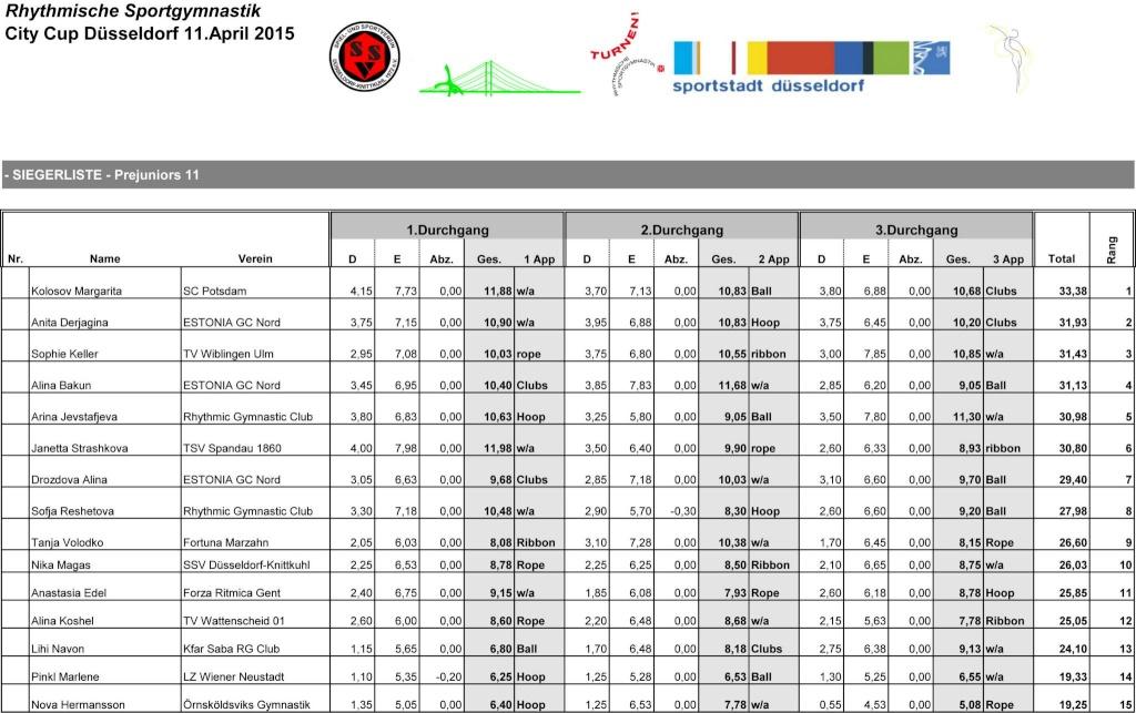 Dusseldorf CiTY Cup 2015 - результаты 10847710