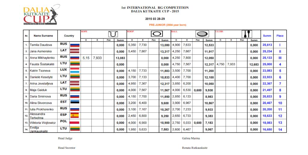 Dalia Kutkaite Cup 2015 (Литва) - результаты 111