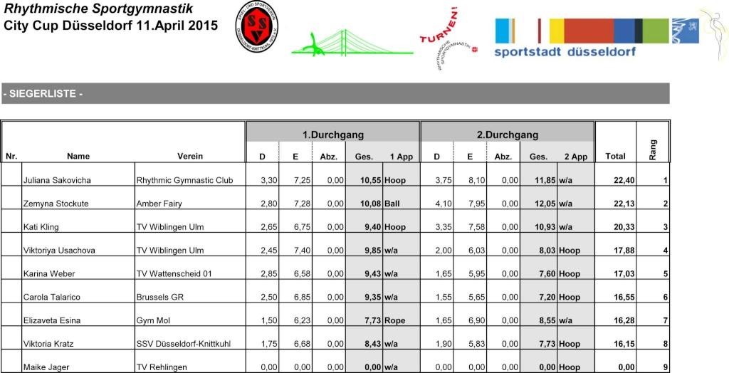 Dusseldorf CiTY Cup 2015 - результаты 11130410