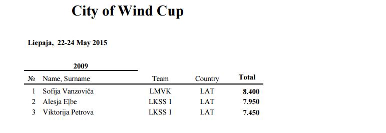 CITY OF WINDS CUP 2015 (Лиепая) - результаты 116