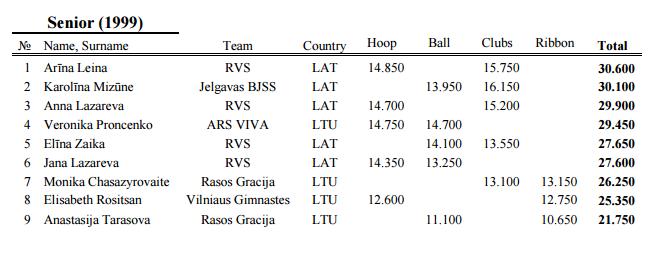 CITY OF WINDS CUP 2015 (Лиепая) - результаты 1810