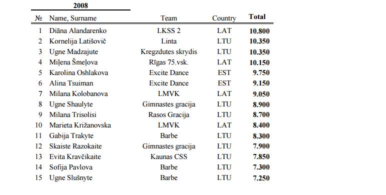 CITY OF WINDS CUP 2015 (Лиепая) - результаты 314
