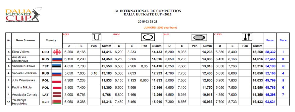 Dalia Kutkaite Cup 2015 (Литва) - результаты 510
