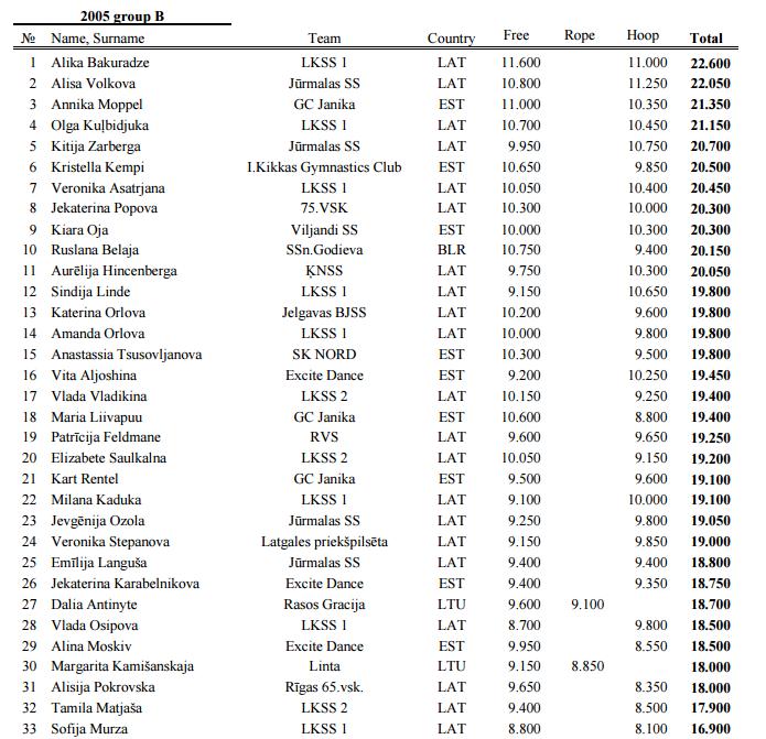 CITY OF WINDS CUP 2015 (Лиепая) - результаты 812