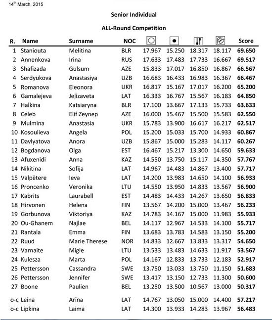 Baltic Hoop 2015 - результаты Ba111