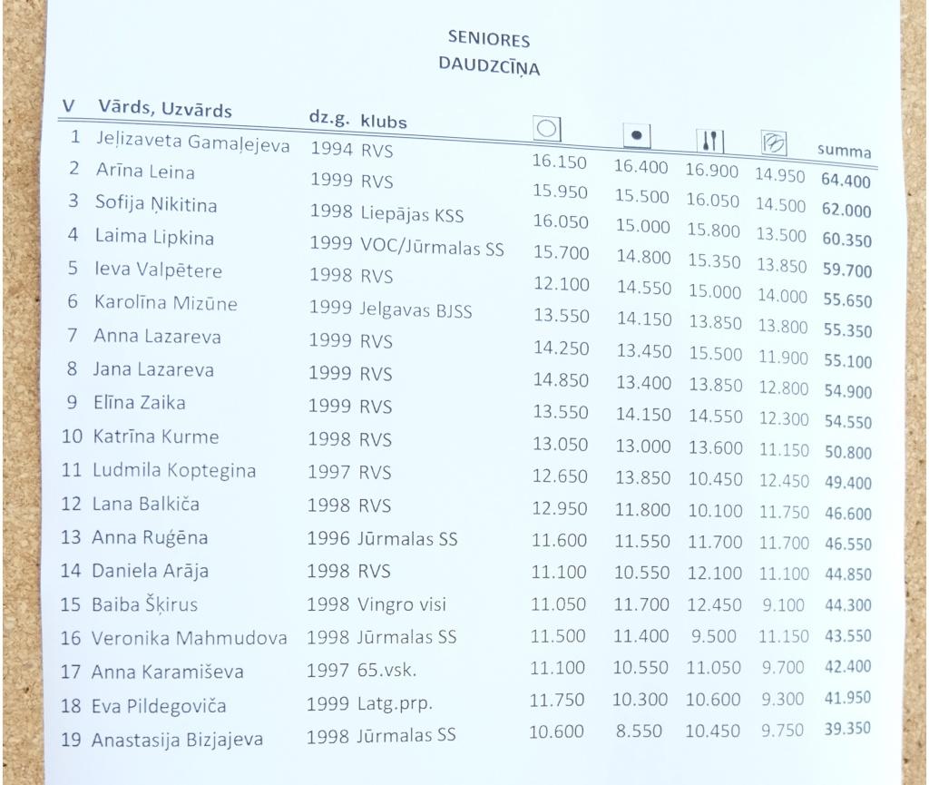 Розыгрыш кубка Латвии и Чемпионат Латвии в отдельных видах 2015 - результаты Lk10