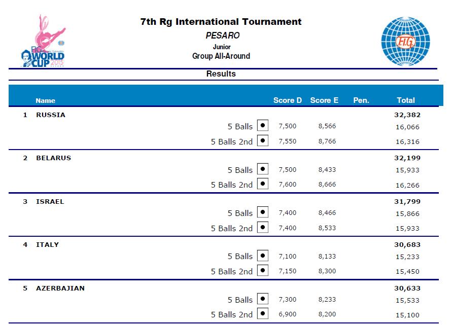 World Cup Pesaro 2015 (Италия) - результаты P110