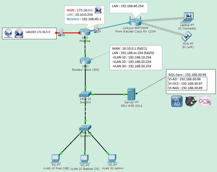 M2L Adresses et mots de passe M2l-sc10