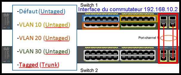 M2L-Liaison réseau Routeu11