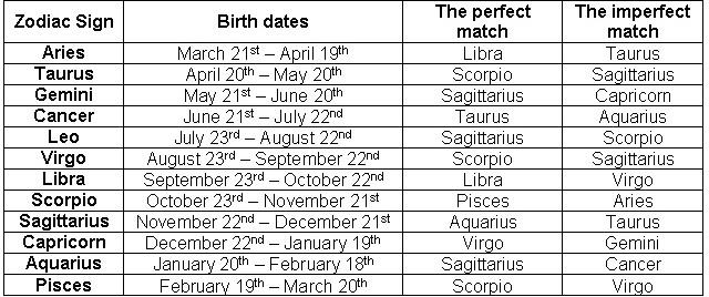 Whats Your Zodiac Match? C_data20