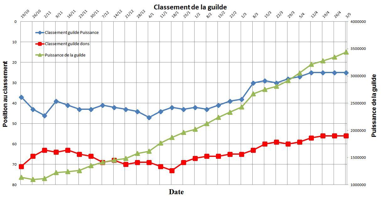 Statistique au 03/05/2015 Classe14