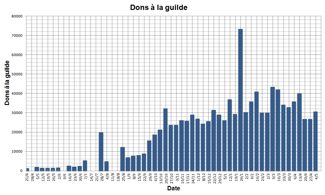 Statistique au 03/05/2015 Dons_y14