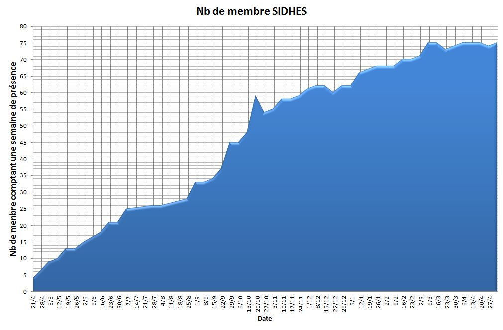 Statistique au 03/05/2015 Nb_mem14