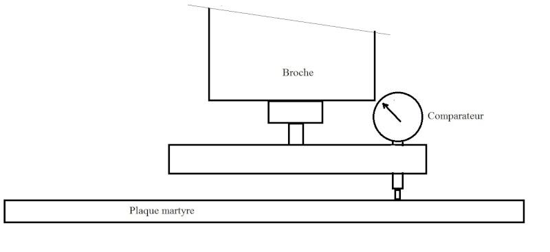 Surfaçage: problème de perpendicularité?   Contry17