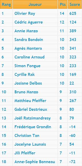 Neuvième manche du Championnat d'Île-de-France Classe10