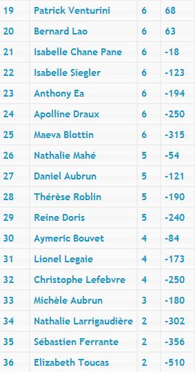 Neuvième manche du Championnat d'Île-de-France Classe11