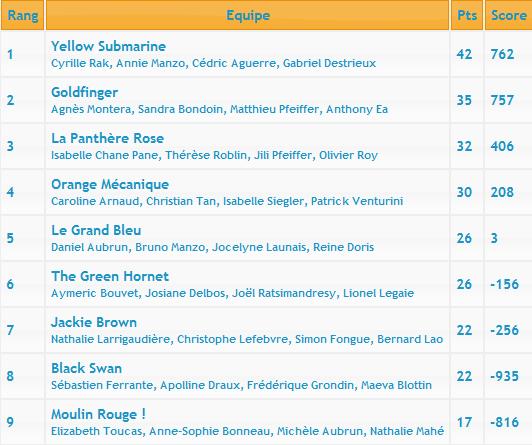 Neuvième manche du Championnat d'Île-de-France Classe12