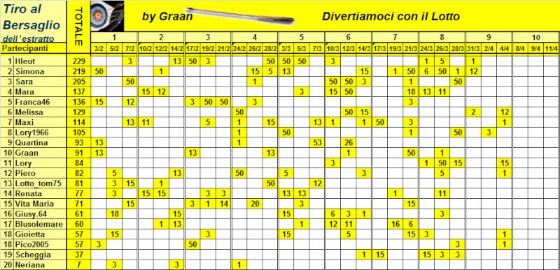 Classifica del Tiro al Bersaglio - Pagina 2 Classi19