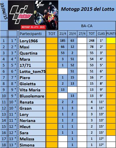 Classifica del Motogp del Lotto 2015 Classi28