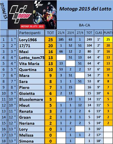 Classifica del Motogp del Lotto 2015 Classi29