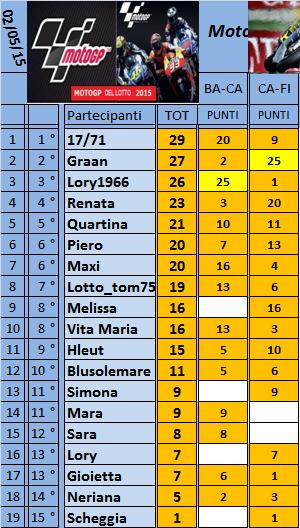 Classifica del Motogp del Lotto 2015 Classi34