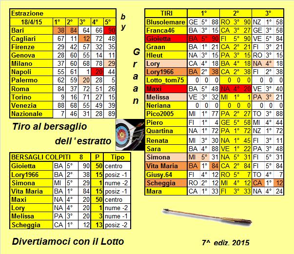 Gara Tiro al bersaglio dal 14.04.15 al 18.04.15 - Pagina 2 Risult24