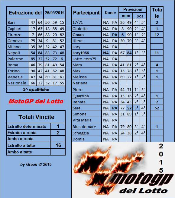 Gara Motogp del Lotto dal 26.05al 30.05.2015 Risult40