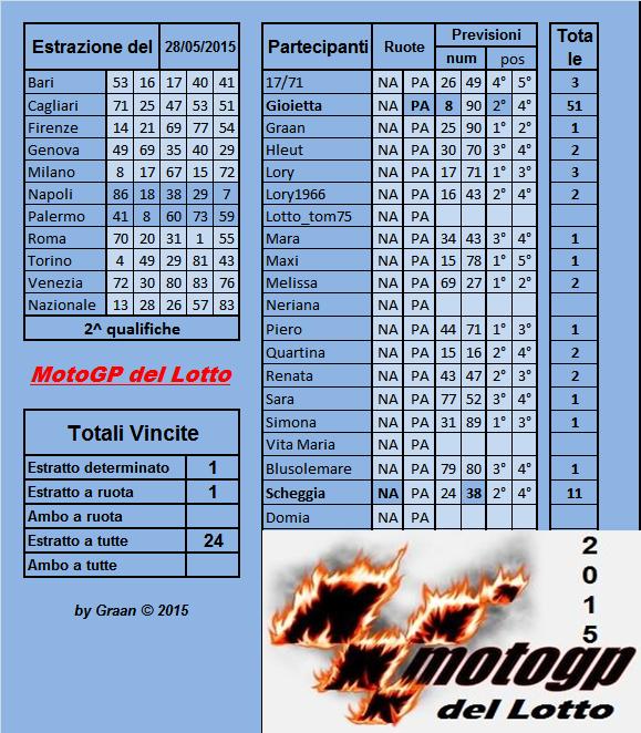 Gara Motogp del Lotto dal 26.05al 30.05.2015 Risult43