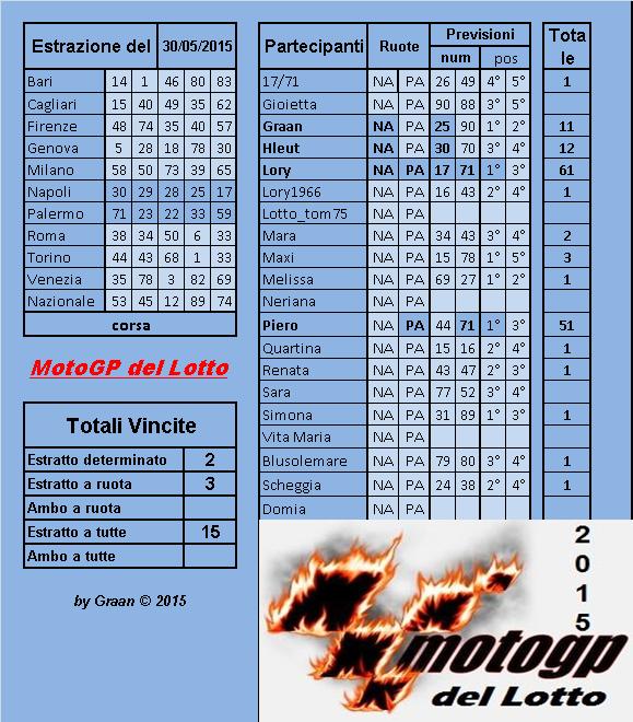 Gara Motogp del Lotto dal 26.05al 30.05.2015 - Pagina 2 Risult44